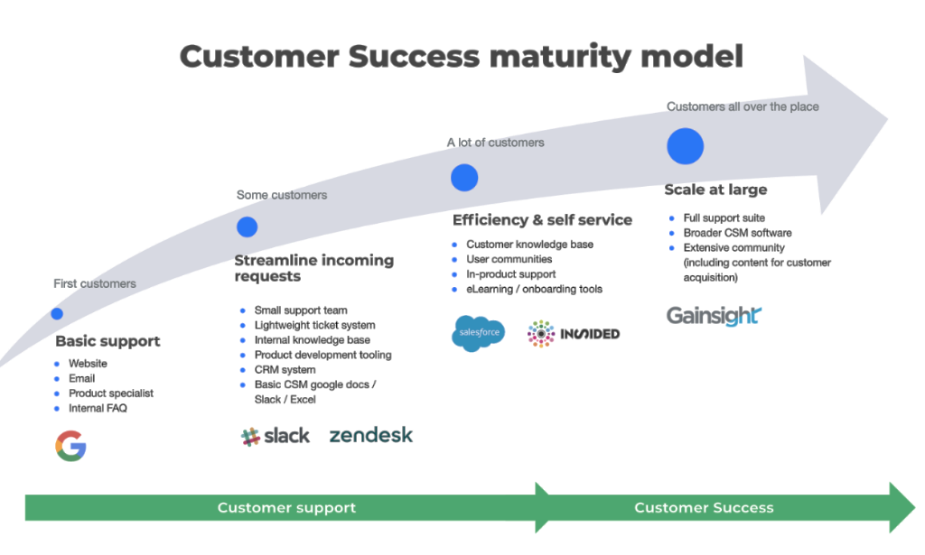 Client Success Maturity Model
