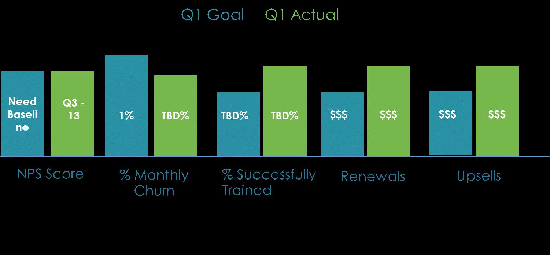 SMB Client Success metrics