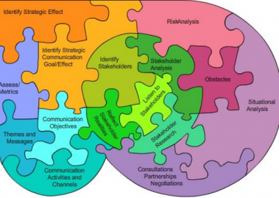 The Amazing Strategic Planning Puzzle