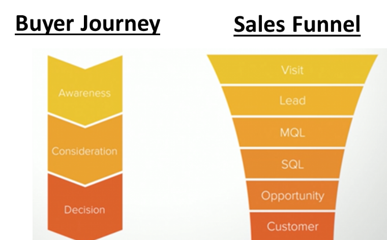 Buyer Journey-Sales Funnel