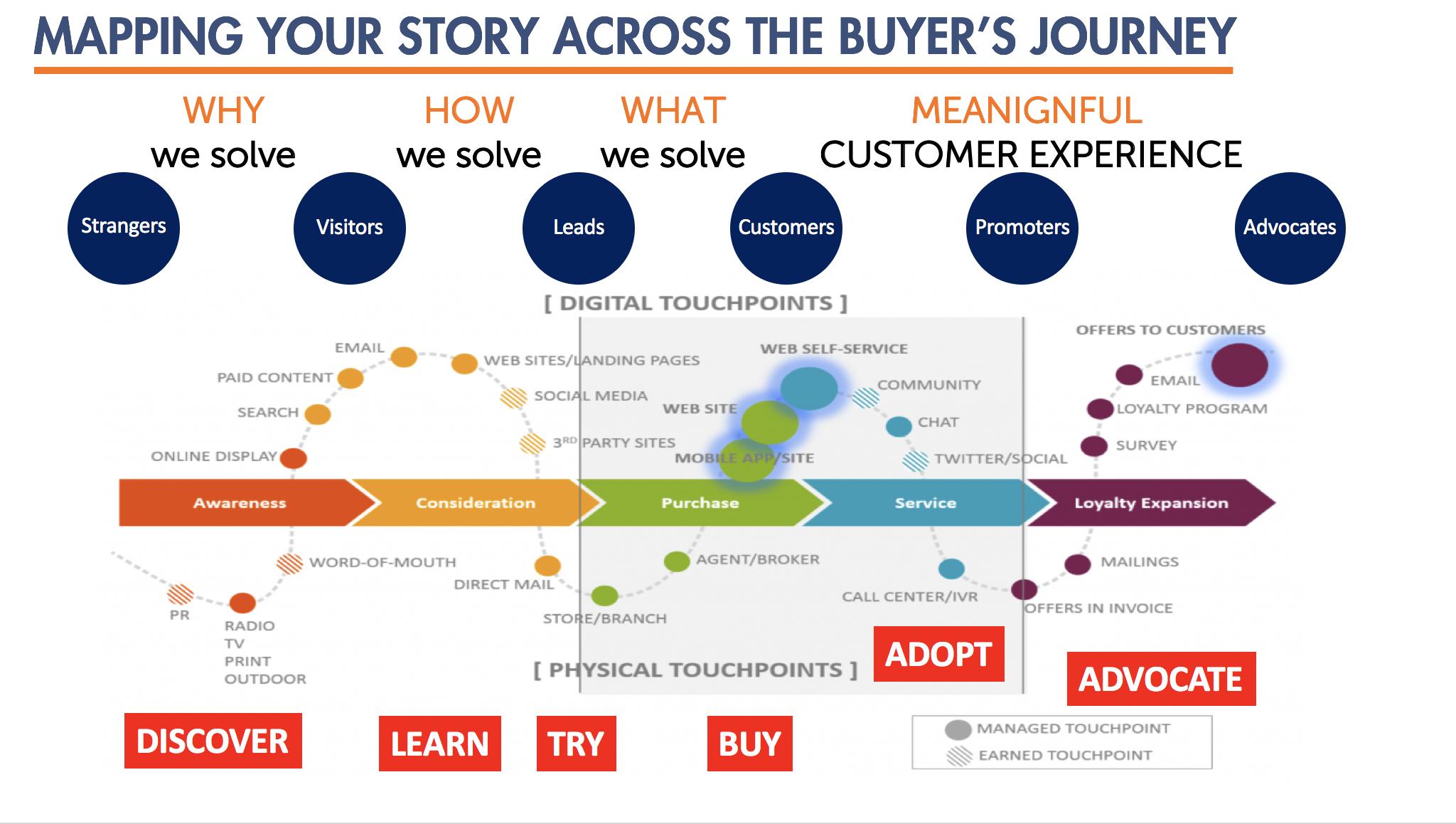 Demand Generation Buyer Journey