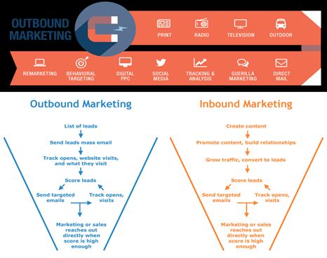 Demand Generation - Inbound and Outbound Marketing