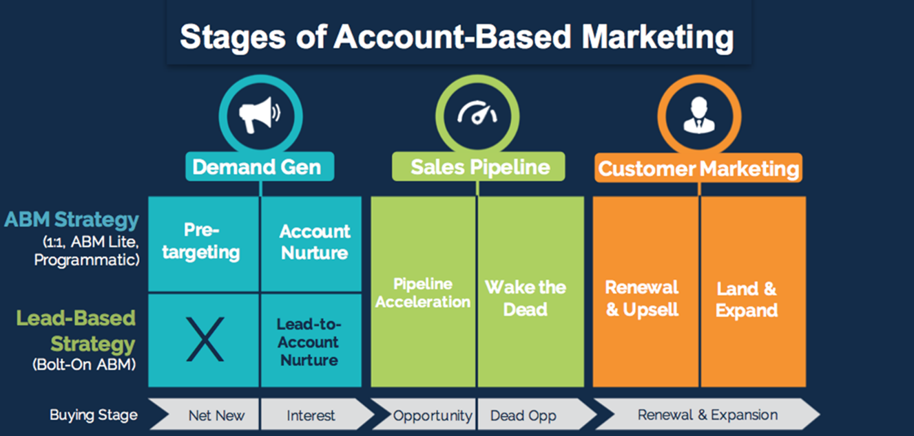 Stages of Account-Based Marketing